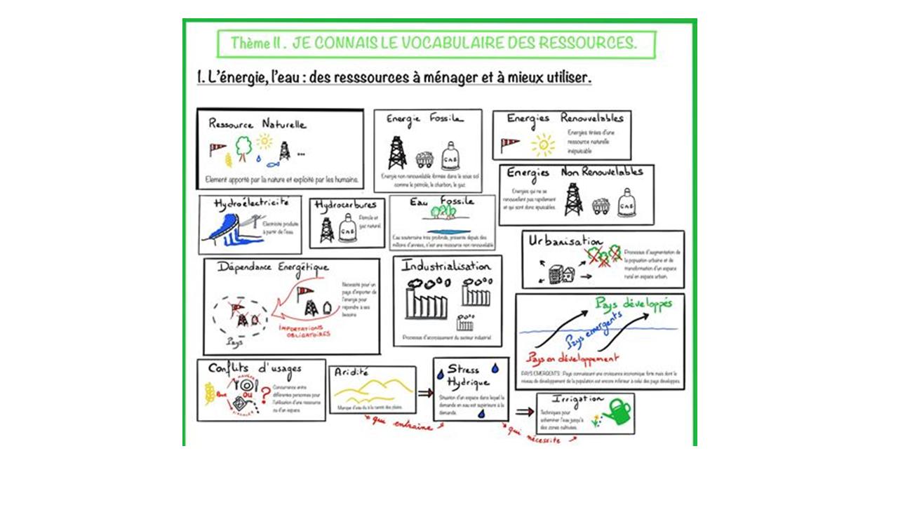 5e GEOGRAPHIE – Le vocabulaire des Ressources – Sketchnote